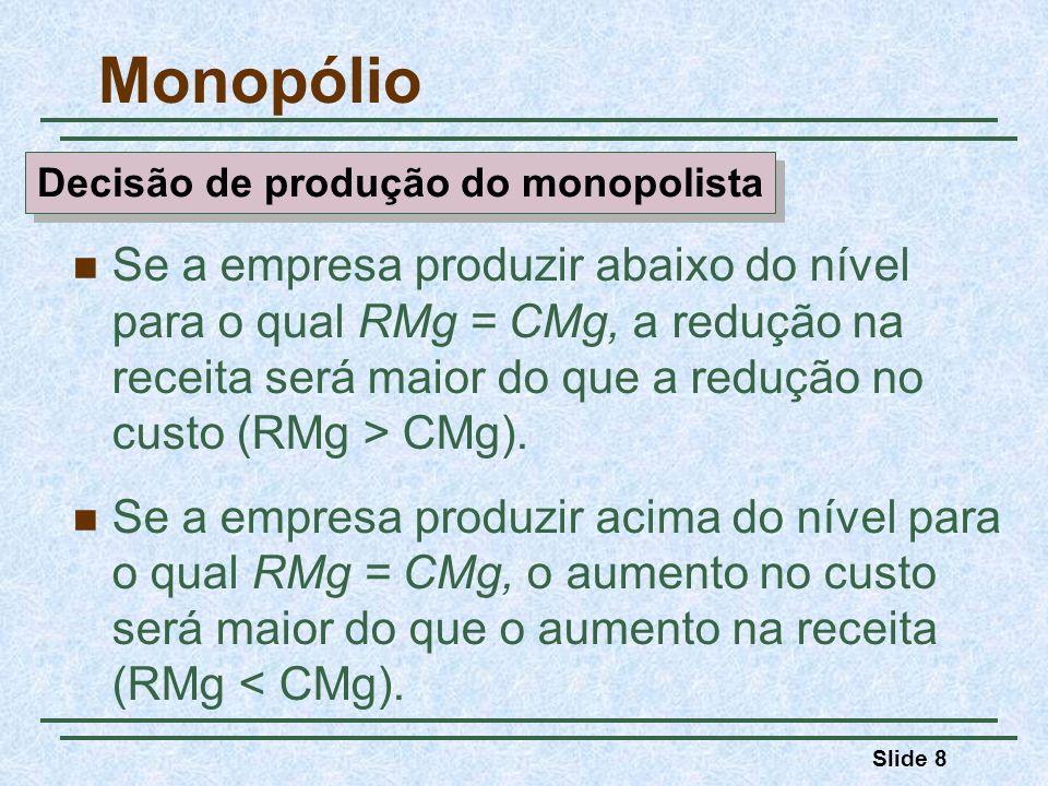 Slide 9 Lucro perdido P1P1 Q1Q1 Lucro perdido CMg CMe Quantidade Dólares por unidade produzida D = RMe RMg P* Q* Monopólio P2P2 Q2Q2 O lucro é maximizado quando a receita marginal iguala-se ao custo marginal