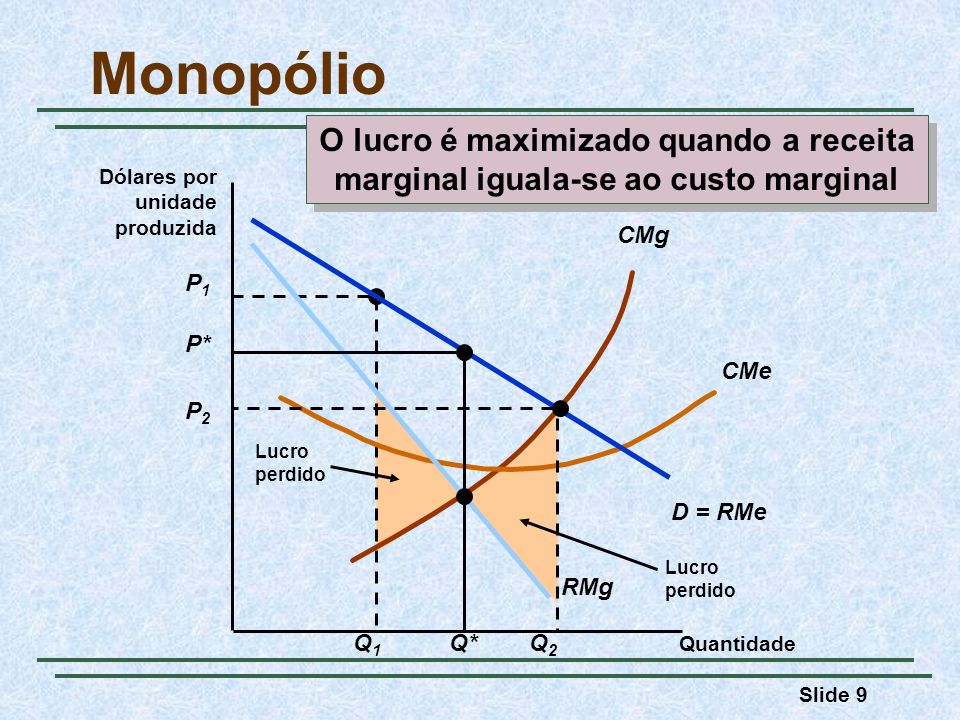 Slide 60 Monopsônio Quantidade $/Q VMg DMg S = DMe Q* P* PCPC QCQC Monopsônio Obs.: DMg = VMg; DMg > DMe; VMg > P Monopólio e monopsônio