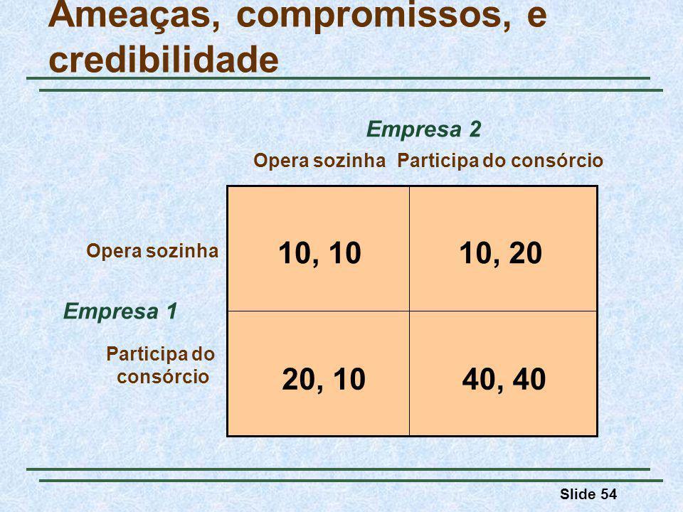 Slide 54 Ameaças, compromissos, e credibilidade Empresa 1 Opera sozinhaParticipa do consórcio Opera sozinha Participa do consórcio Empresa 2 10, 1010,