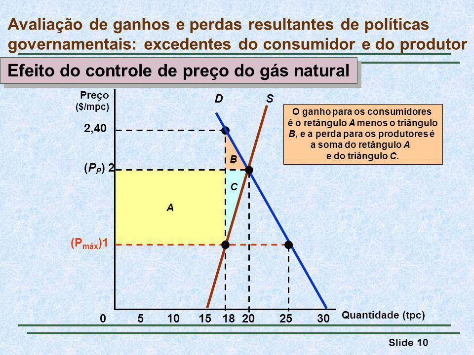 Slide 10 B A 2,40 C O ganho para os consumidores é o retângulo A menos o triângulo B, e a perda para os produtores é a soma do retângulo A e do triângulo C.
