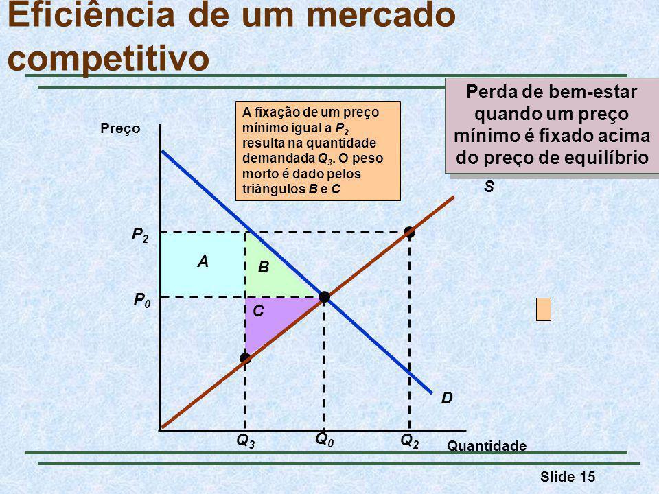 Slide 15 P2P2 Q3Q3 A B C Q2Q2 A fixação de um preço mínimo igual a P 2 resulta na quantidade demandada Q 3.