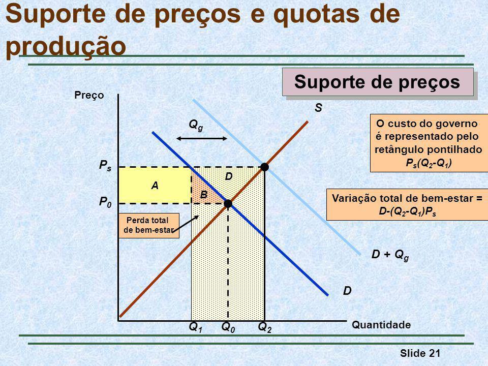 Slide 21 D + Q g QgQg B A Suporte de preços e quotas de produção Quantidade Preço S D P0P0 Q0Q0 PsPs Q2Q2 Q1Q1 O custo do governo é representado pelo retângulo pontilhado P s (Q 2 -Q 1 ) D Perda total de bem-estar Variação total de bem-estar = D-(Q 2 -Q 1 )P s Suporte de preços