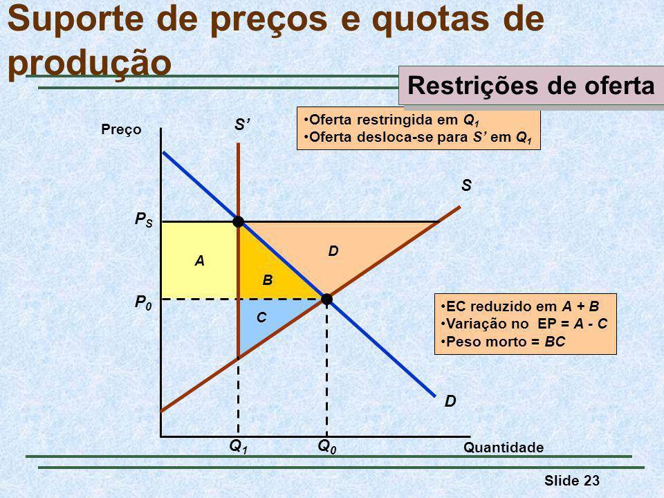 Slide 23 B A EC reduzido em A + B Variação no EP = A - C Peso morto = BC C D Suporte de preços e quotas de produção Quantidade Preço D P0P0 Q0Q0 S PSPS S Q1Q1 Oferta restringida em Q 1 Oferta desloca-se para S em Q 1 Restrições de oferta