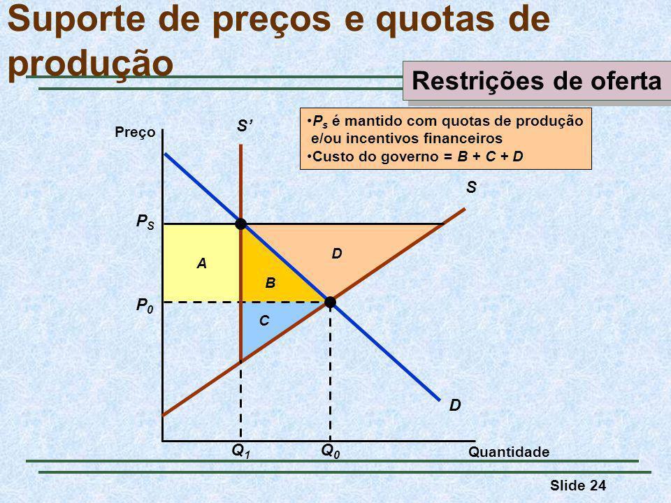 Slide 24 B A C D Suporte de preços e quotas de produção Quantidade Preço D P0P0 Q0Q0 S PSPS S Q1Q1 P s é mantido com quotas de produção e/ou incentivos financeiros Custo do governo = B + C + D Restrições de oferta