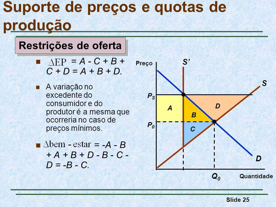 Slide 25 Suporte de preços e quotas de produção B A Quantidade Preço D P0P0 Q0Q0 PSPS S S D C = A - C + B + C + D = A + B + D. A variação no excedente