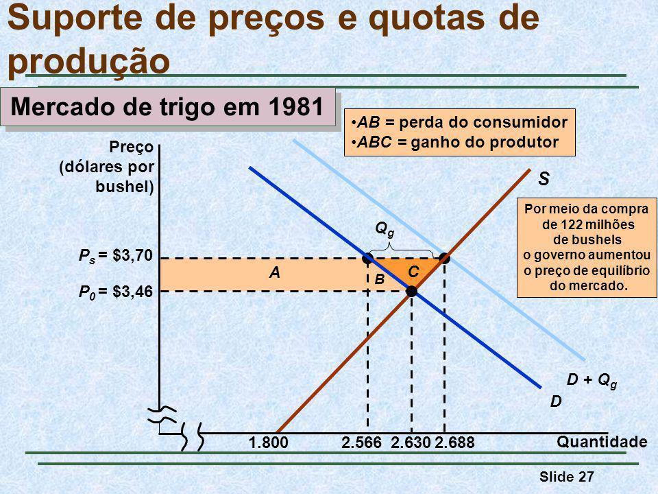 Slide 27 D + Q g Por meio da compra de 122 milhões de bushels o governo aumentou o preço de equilíbrio do mercado.