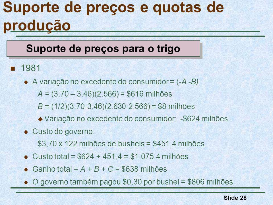 Slide 28 Suporte de preços e quotas de produção 1981 A variação no excedente do consumidor = (-A -B) A = (3,70 – 3,46)(2.566) = $616 milhões B = (1/2)(3,70-3,46)(2.630-2.566) = $8 milhões Variação no excedente do consumidor: -$624 milhões.