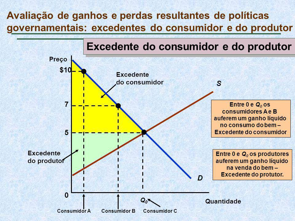 Excedente do produtor Entre 0 e Q 0 os produtores auferem um ganho líquido na venda do bem – Excedente do protutor.