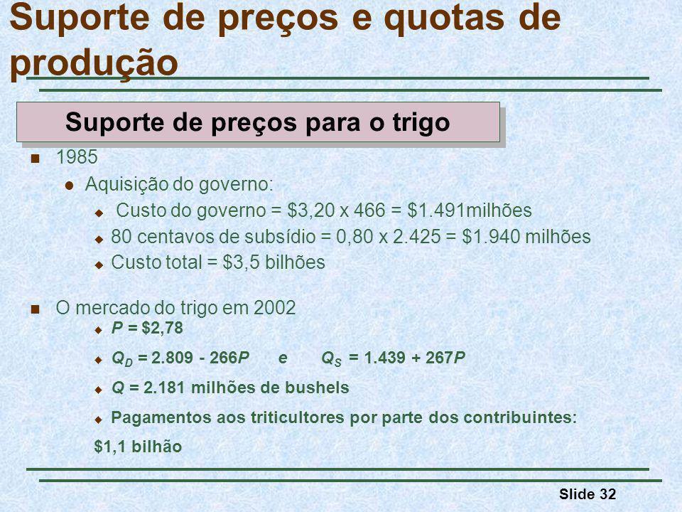 Slide 32 Suporte de preços e quotas de produção 1985 Aquisição do governo: Custo do governo = $3,20 x 466 = $1.491milhões 80 centavos de subsídio = 0,80 x 2.425 = $1.940 milhões Custo total = $3,5 bilhões O mercado do trigo em 2002 P = $2,78 Q D = 2.809 - 266P e Q S = 1.439 + 267P Q = 2.181 milhões de bushels Pagamentos aos triticultores por parte dos contribuintes: $1,1 bilhão Suporte de preços para o trigo