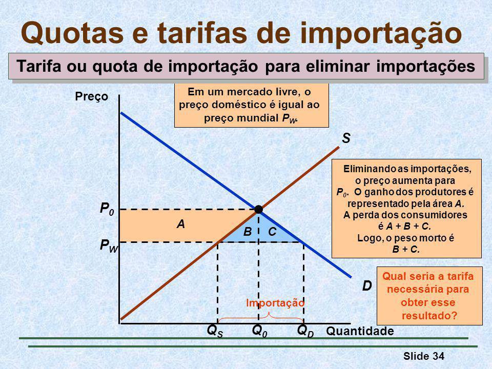 Slide 34 QSQS QDQD PWPW Importação A BC Eliminando as importações, o preço aumenta para P 0.