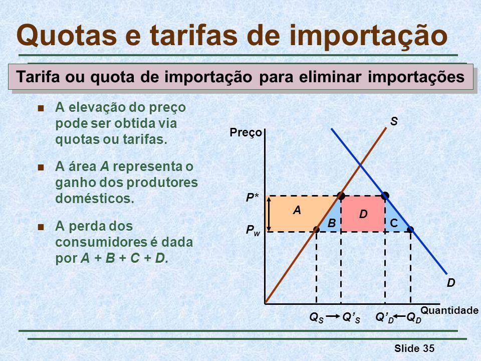 Slide 35 D CB QSQS QDQD QSQS QDQD A P* PwPw Quotas e tarifas de importação Quantidade Preço D S A elevação do preço pode ser obtida via quotas ou tarifas.