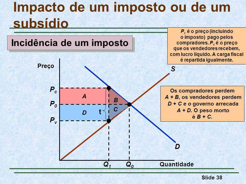Slide 38 D S B D A Os compradores perdem A + B, os vendedores perdem D + C e o governo arrecada A + D.