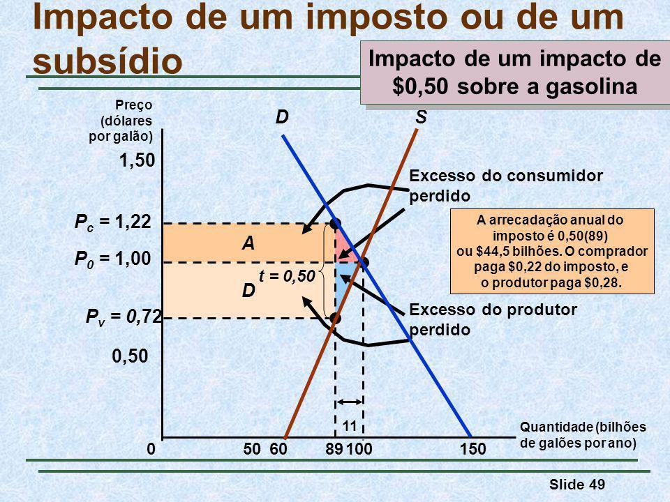 Slide 49 D A Excesso do consumidor perdido Excesso do produtor perdido P v = 0,72 P c = 1,22 Impacto de um imposto ou de um subsídio Quantidade (bilhões de galões por ano) Preço (dólares por galão) 050150 0,50 100 P 0 = 1,00 1,50 89 t = 0,50 11 A arrecadação anual do imposto é 0,50(89) ou $44,5 bilhões.