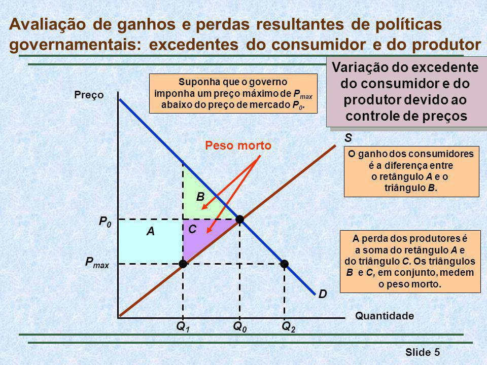 Slide 5 A perda dos produtores é a soma do retângulo A e do triângulo C.