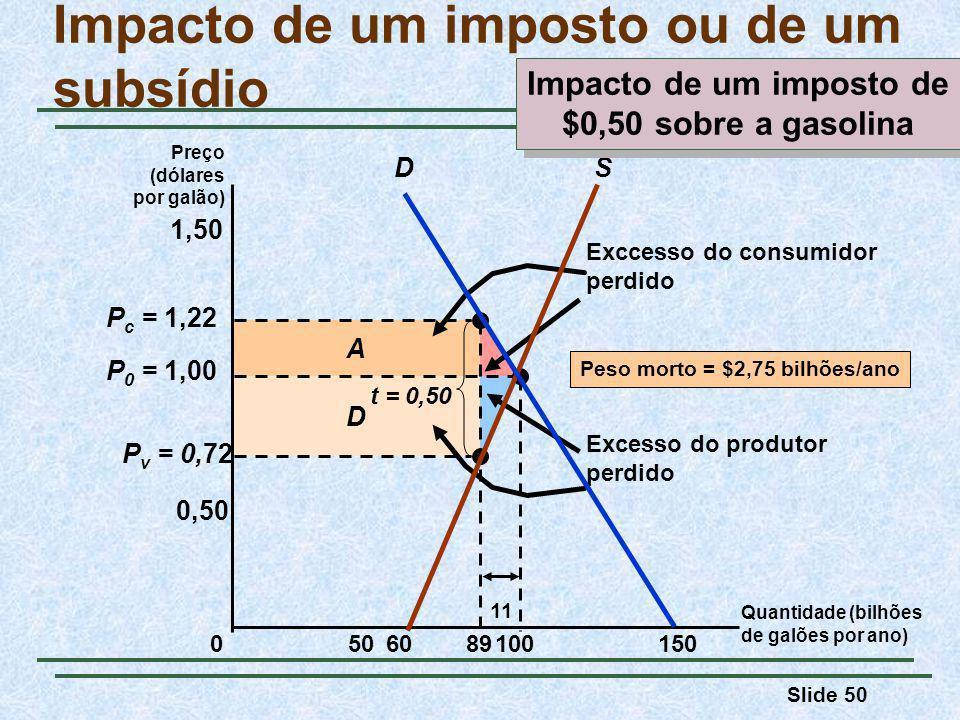 Slide 50 D A Exccesso do consumidor perdido Excesso do produtor perdido P v = 0,72 P c = 1,22 Impacto de um imposto ou de um subsídio Preço (dólares por galão) 050150 0,50 100 P 0 = 1,00 1,50 89 t = 0,50 11 SD 60 Peso morto = $2,75 bilhões/ano Quantidade (bilhões de galões por ano) Impacto de um imposto de $0,50 sobre a gasolina