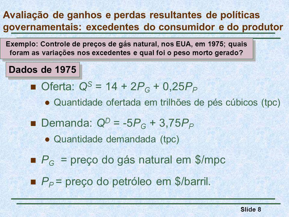 Slide 29 Suporte de preços e quotas de produção Em 1985, houve uma queda na demanda de exportação e o preço de equilíbrio do mercado do trigo caiu para $1,80/bushel.