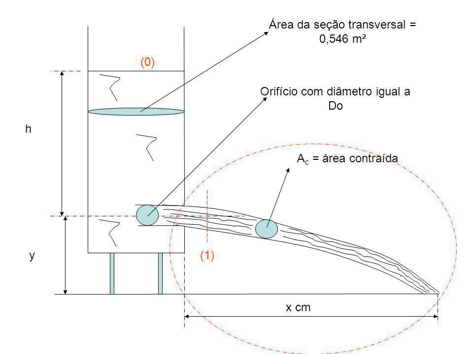 y h A c = área contraída x cm Orifício com diâmetro igual a Do Área da seção transversal = 0,546 m² (1) (0)