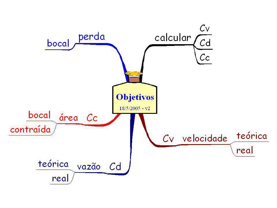 Vamos introduzir os conceitos de: 1.Coeficiente de vazão – C d 2.Coeficiente de velocidade – C v 3.Coeficiente de contração – C c 4.Outra maneira de se calcular a vazão real - Q r
