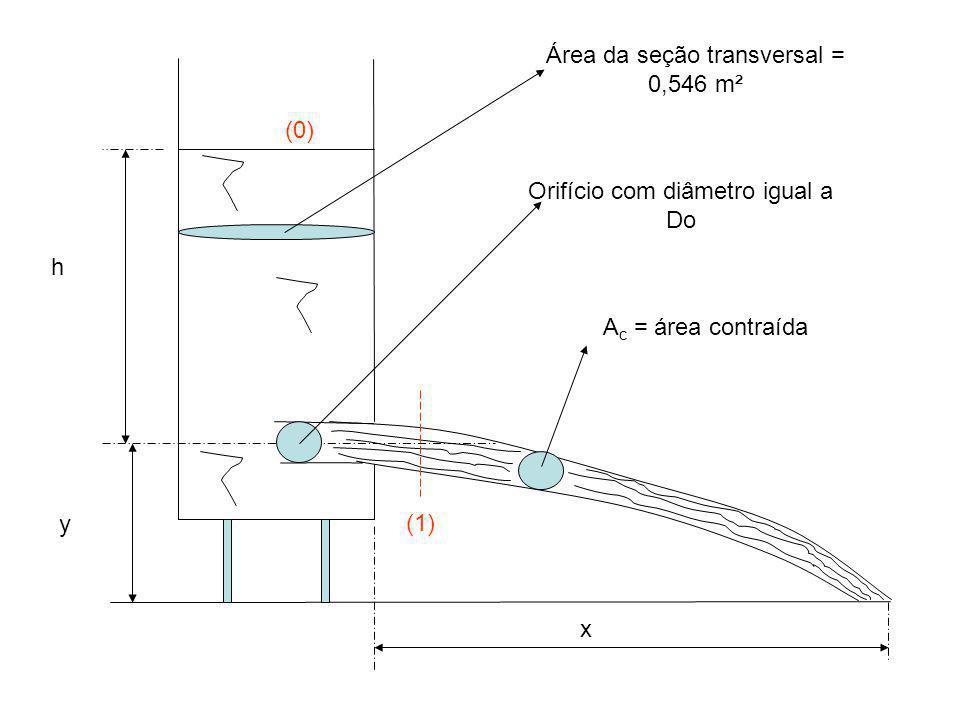 Já no eixo x tem-se um movimento uniforme com a velocidade igual a velocidade real.
