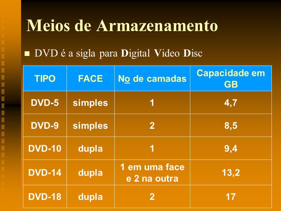 Meios de Armazenamento DVD é a sigla para Digital Video Disc TIPOFACENo de camadas Capacidade em GB DVD-5simples14,7 DVD-9simples28,5 DVD-10dupla19,4