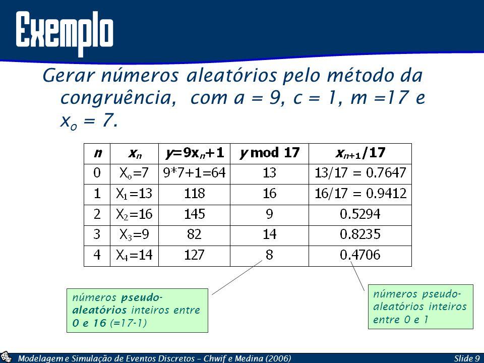Modelagem e Simulação de Eventos Discretos – Chwif e Medina (2006)Slide 9 Gerar números aleatórios pelo método da congruência, com a = 9, c = 1, m =17