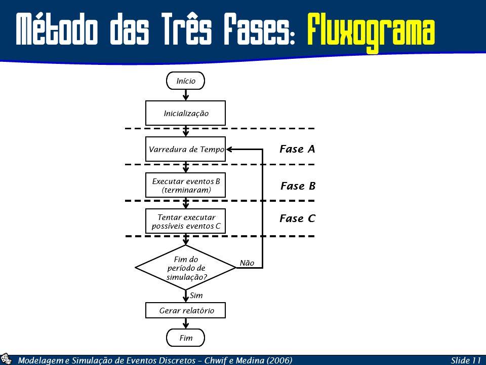 Modelagem e Simulação de Eventos Discretos – Chwif e Medina (2006)Slide 11 Método das Três Fases: Fluxograma Início Inicialização Varredura de Tempo E