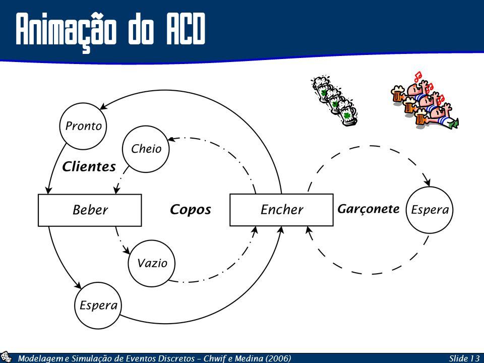 Modelagem e Simulação de Eventos Discretos – Chwif e Medina (2006)Slide 13 Animação do ACD