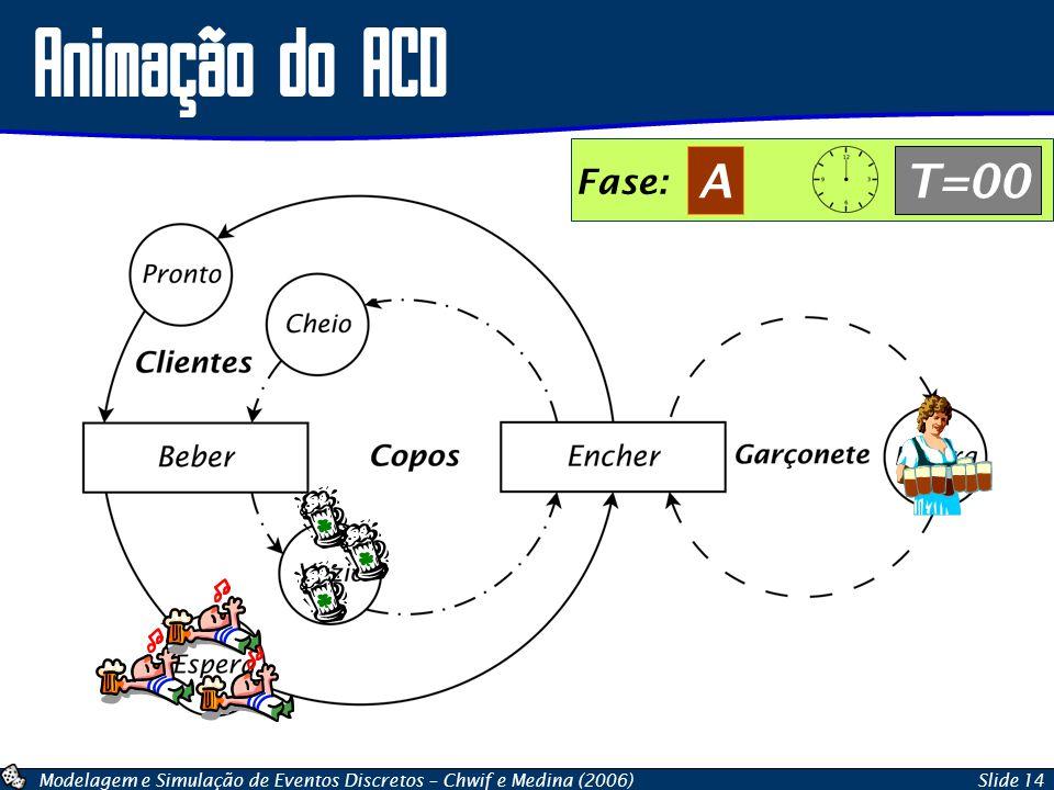Modelagem e Simulação de Eventos Discretos – Chwif e Medina (2006)Slide 14 Animação do ACD Fase: AT=00