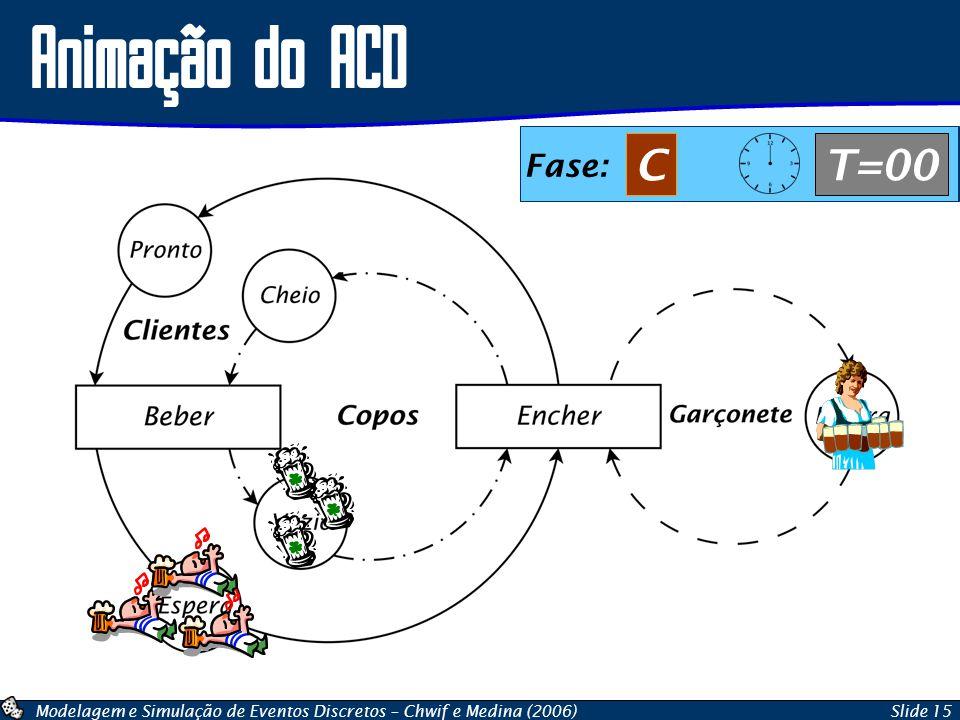 Modelagem e Simulação de Eventos Discretos – Chwif e Medina (2006)Slide 15 Animação do ACD Fase: BT=00 Fase: CT=00