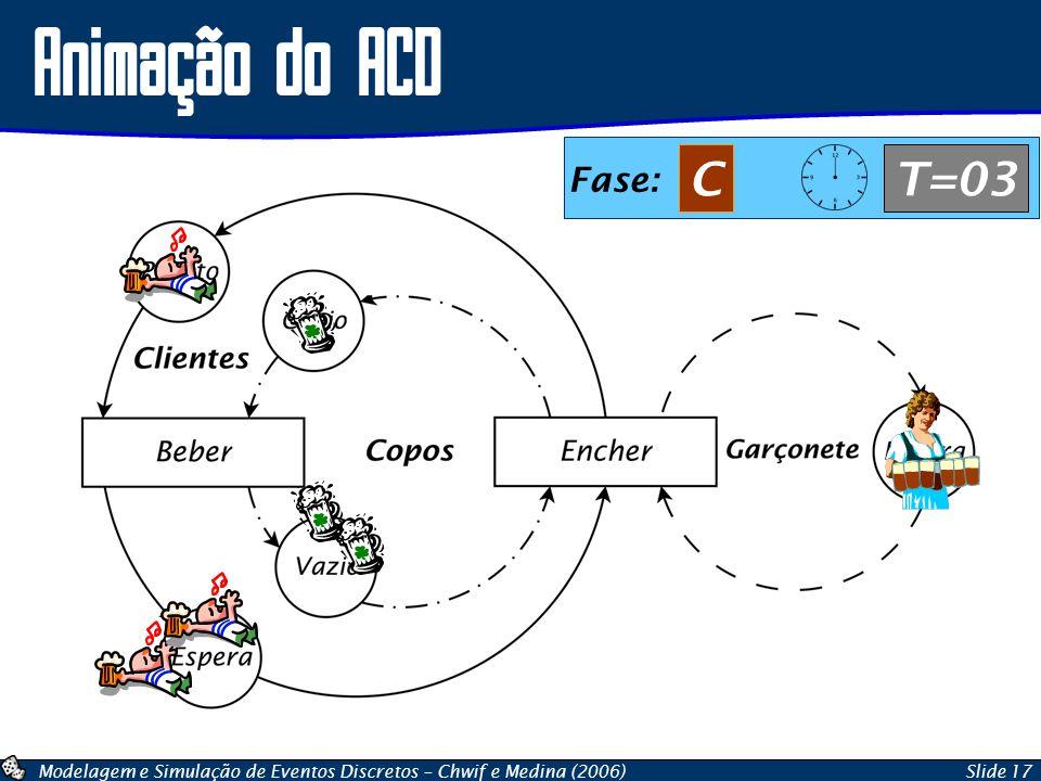 Modelagem e Simulação de Eventos Discretos – Chwif e Medina (2006)Slide 17 Animação do ACD Fase: CT=03