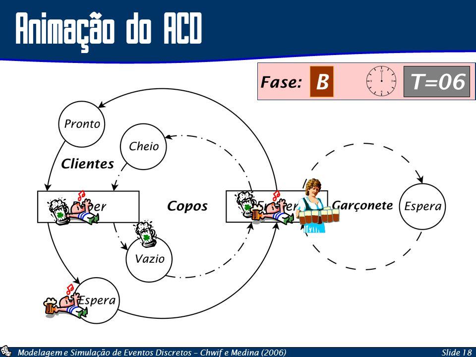 Modelagem e Simulação de Eventos Discretos – Chwif e Medina (2006)Slide 18 Animação do ACD Fase: AT=06 Fase: BT=06