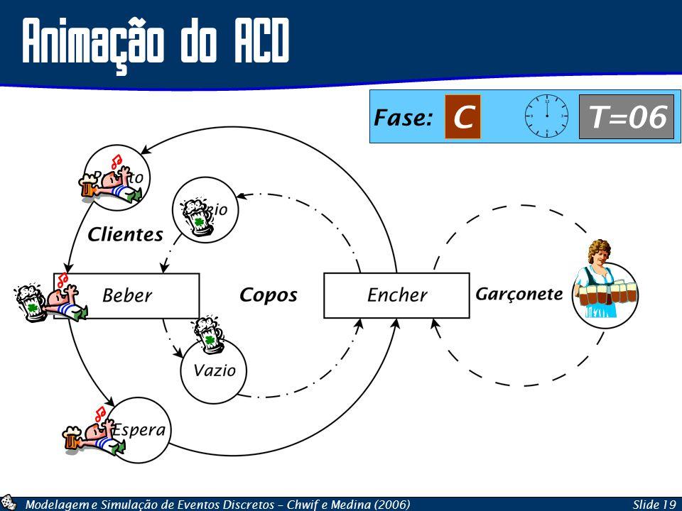 Modelagem e Simulação de Eventos Discretos – Chwif e Medina (2006)Slide 19 Animação do ACD Fase: CT=06