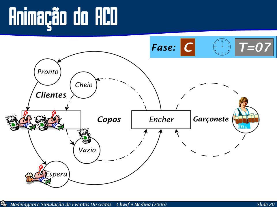 Modelagem e Simulação de Eventos Discretos – Chwif e Medina (2006)Slide 20 Animação do ACD Fase: AT=07 Fase: BT=07 Fase: CT=07