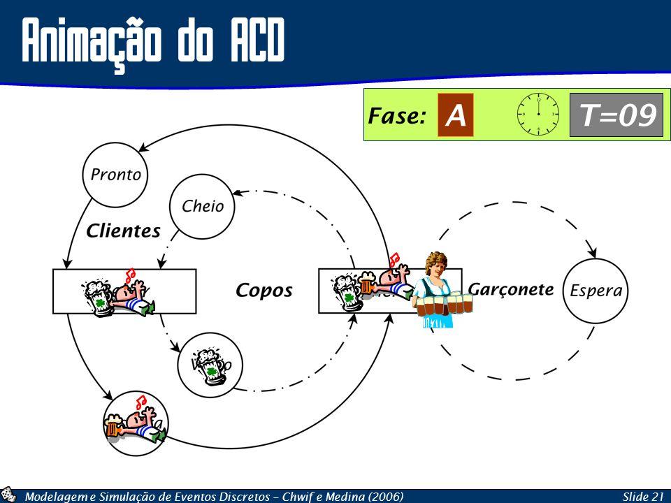 Modelagem e Simulação de Eventos Discretos – Chwif e Medina (2006)Slide 21 Animação do ACD Fase: AT=09