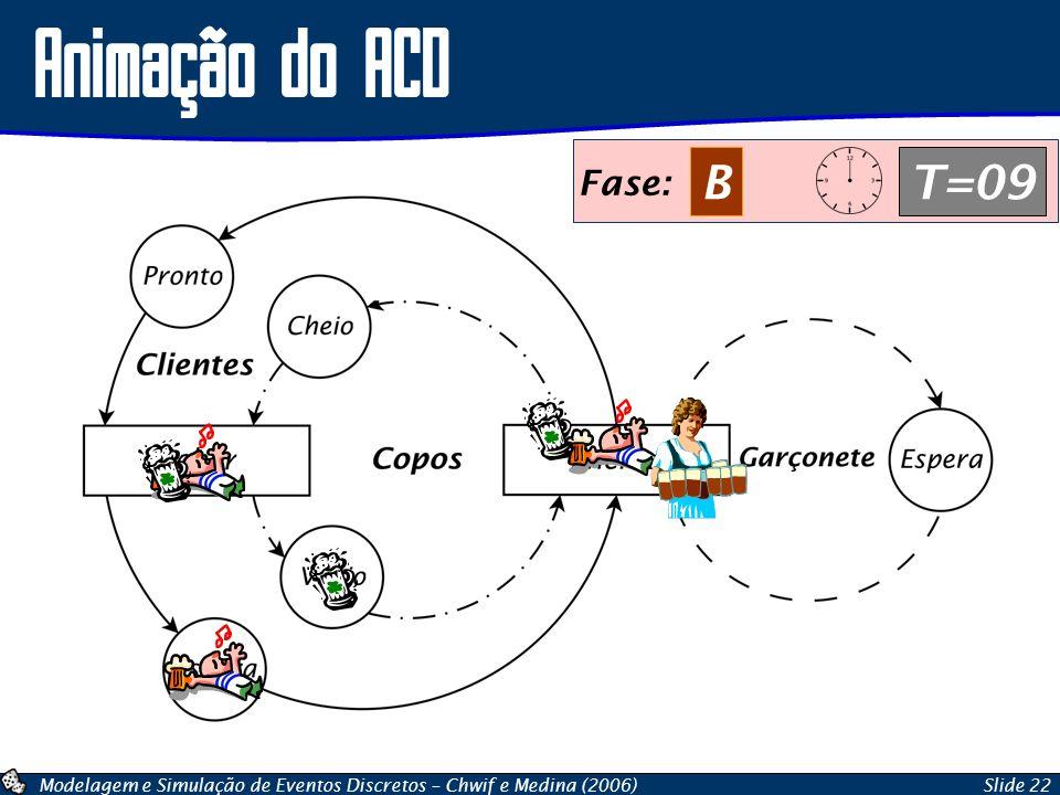 Modelagem e Simulação de Eventos Discretos – Chwif e Medina (2006)Slide 22 Animação do ACD Fase: BT=09