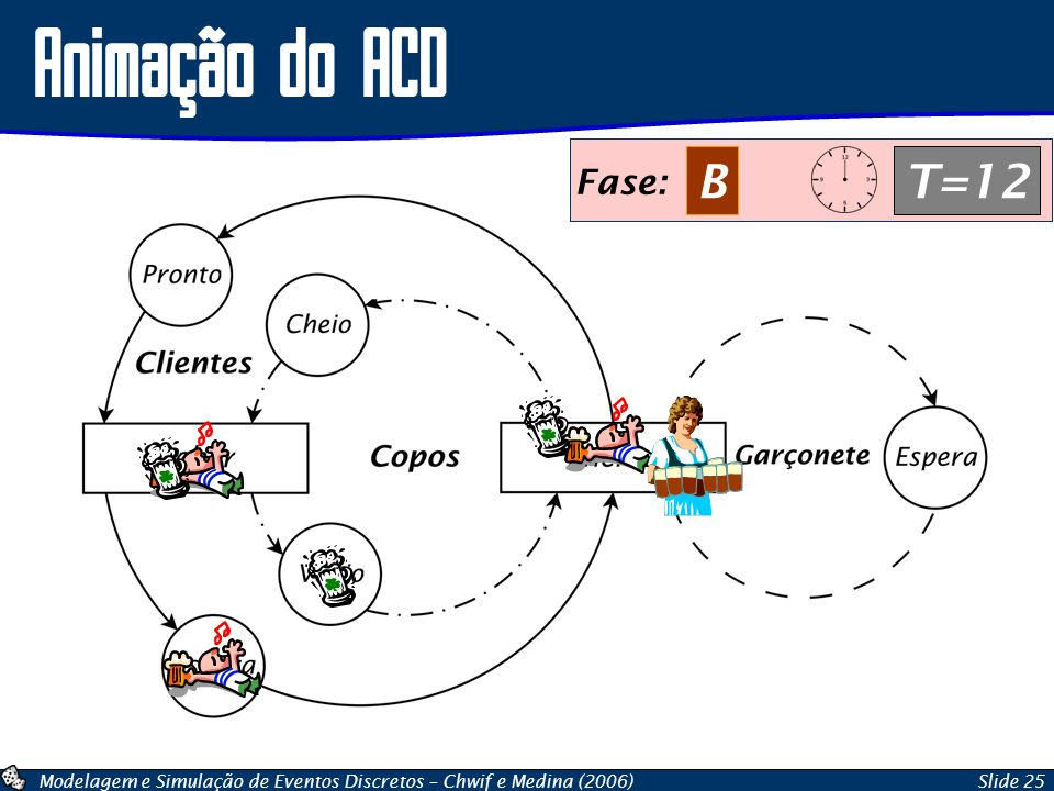 Modelagem e Simulação de Eventos Discretos – Chwif e Medina (2006)Slide 25 Animação do ACD Fase: AT=12 Fase: BT=12
