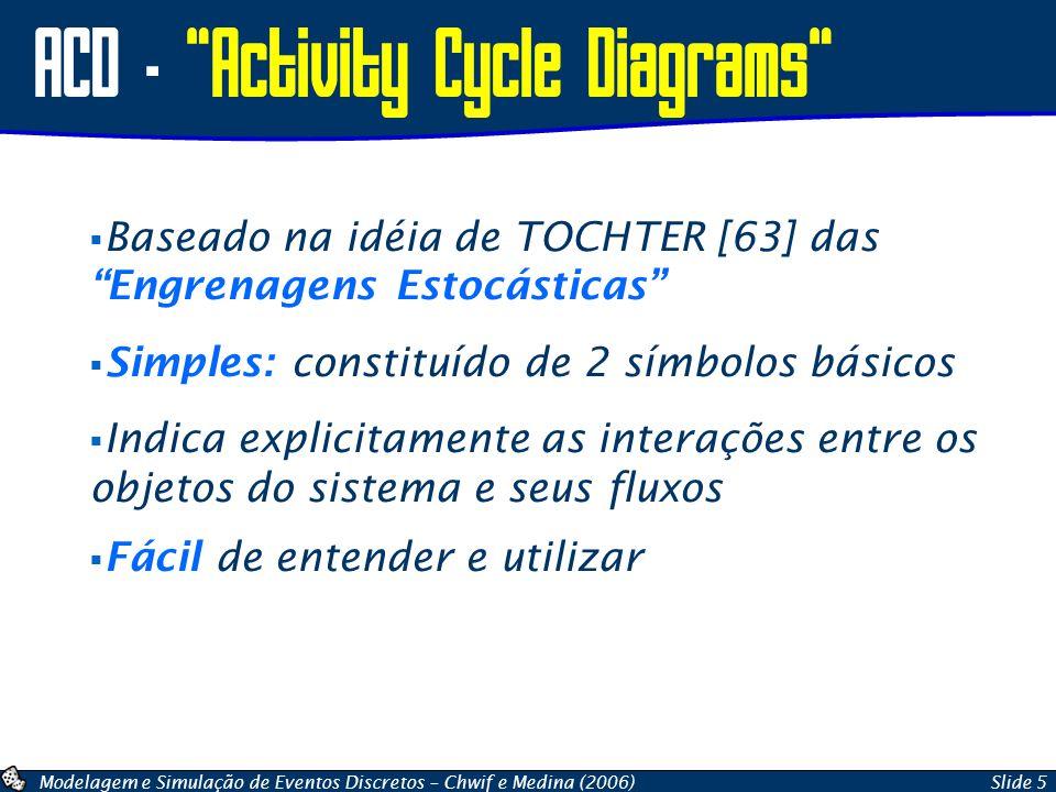 Modelagem e Simulação de Eventos Discretos – Chwif e Medina (2006)Slide 6 ACD – Simbologia Básica Entidade = qualquer componente no modelo que retém sua identidade ao longo do tempo Fila = elemento passivo do ACD (uma fila para cada tipo de entidade) Atividade = elemento ativo do ACD, possível cooperação entre diferentes entidades.