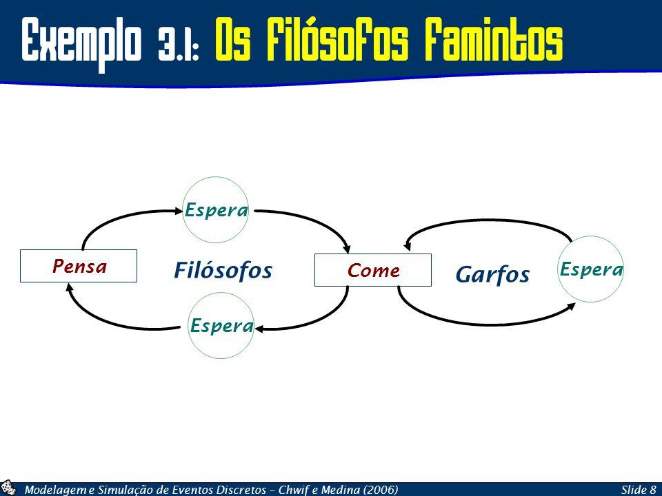 Modelagem e Simulação de Eventos Discretos – Chwif e Medina (2006)Slide 8 Exemplo 3.1: Os Filósofos famintos Espera Come Pensa Filósofos Garfos Espera