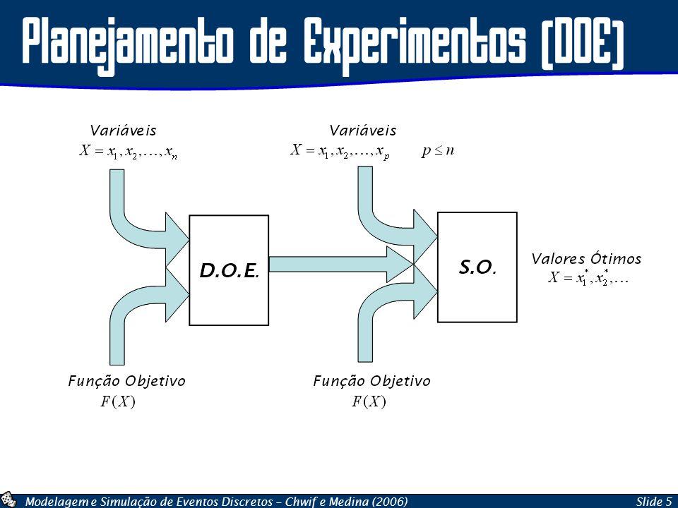 Modelagem e Simulação de Eventos Discretos – Chwif e Medina (2006)Slide 5 Planejamento de Experimentos (DOE)