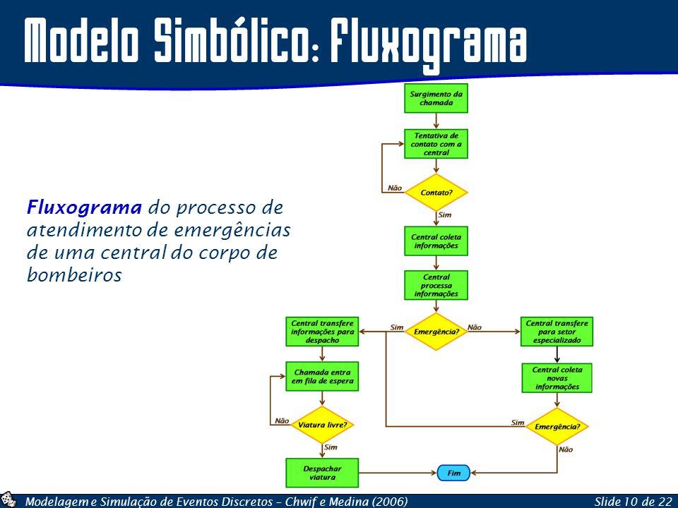 Modelagem e Simulação de Eventos Discretos – Chwif e Medina (2006)Slide 10 de 22 Modelo Simbólico: Fluxograma Fluxograma do processo de atendimento de