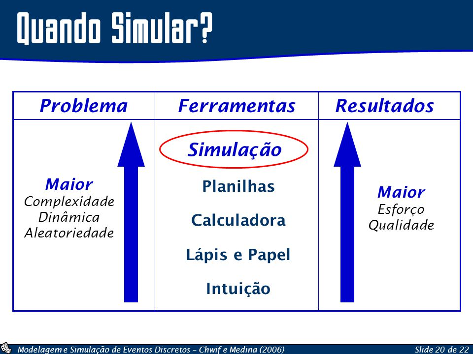 Modelagem e Simulação de Eventos Discretos – Chwif e Medina (2006)Slide 20 de 22 Quando Simular? Problema Ferramentas Resultados Planilhas Calculadora
