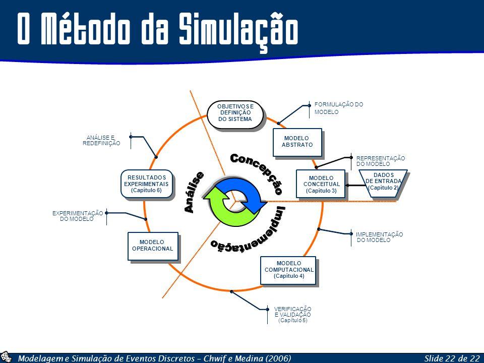 Modelagem e Simulação de Eventos Discretos – Chwif e Medina (2006)Slide 22 de 22 O Método da Simulação OBJETIVOS E DEFINIÇÃO DO SISTEMA MODELO ABSTRAT