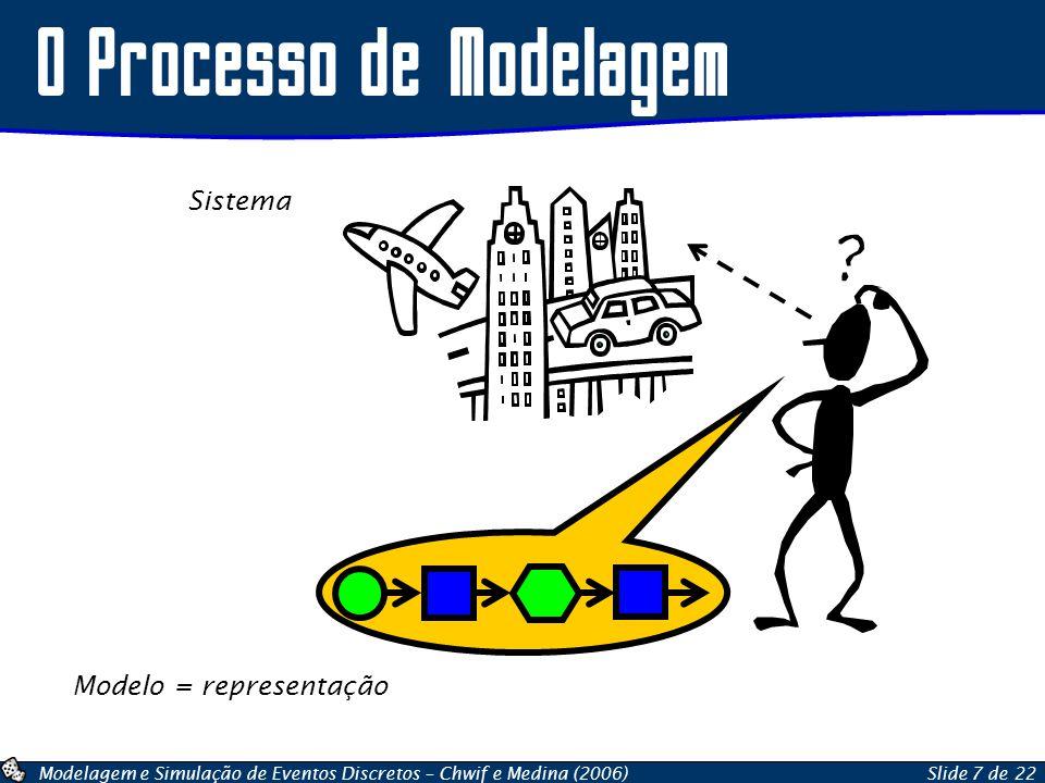 Modelagem e Simulação de Eventos Discretos – Chwif e Medina (2006)Slide 7 de 22 O Processo de Modelagem Sistema Modelo = representação