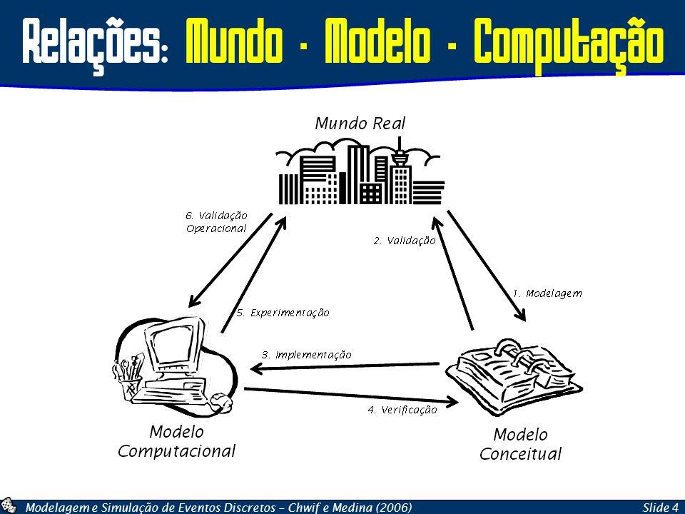 Modelagem e Simulação de Eventos Discretos – Chwif e Medina (2006)Slide 5 Verificação Relação entre o modelo conceitual e o modelo computacional Consiste em assegurar que o modelo computacional funcione conforme o cliente deseja.