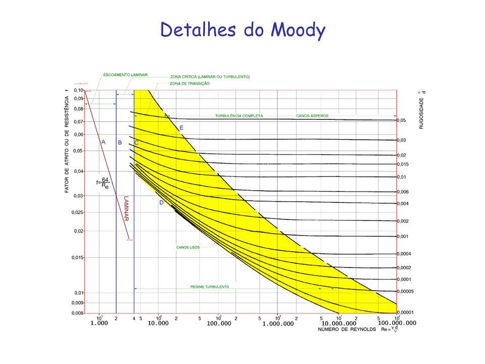 Detalhes do Moody