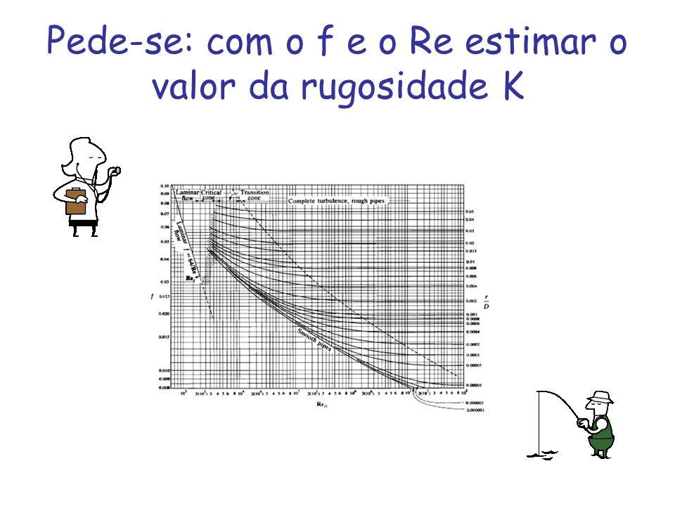 Pede-se: com o f e o Re estimar o valor da rugosidade K