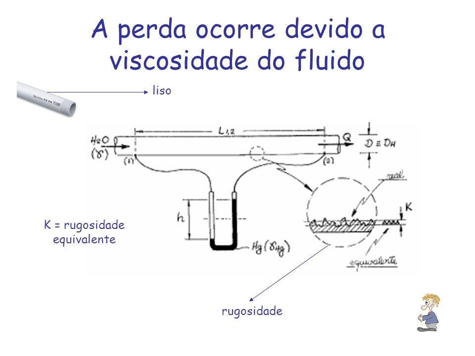 A perda ocorre devido a viscosidade do fluido rugosidade K = rugosidade equivalente liso