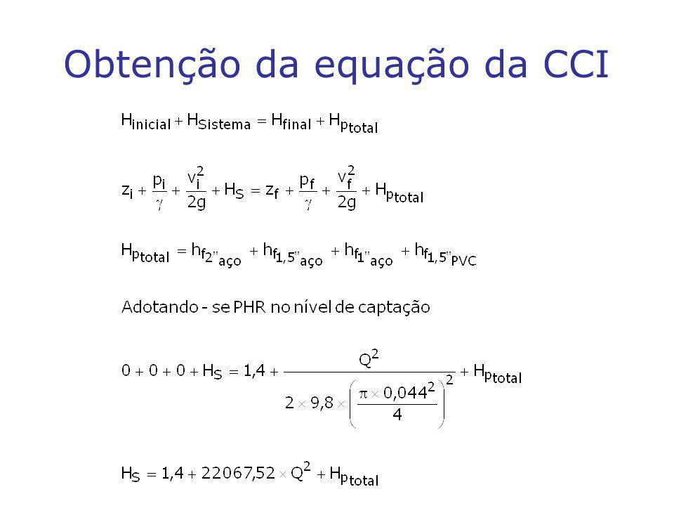Obtenção da equação da CCI