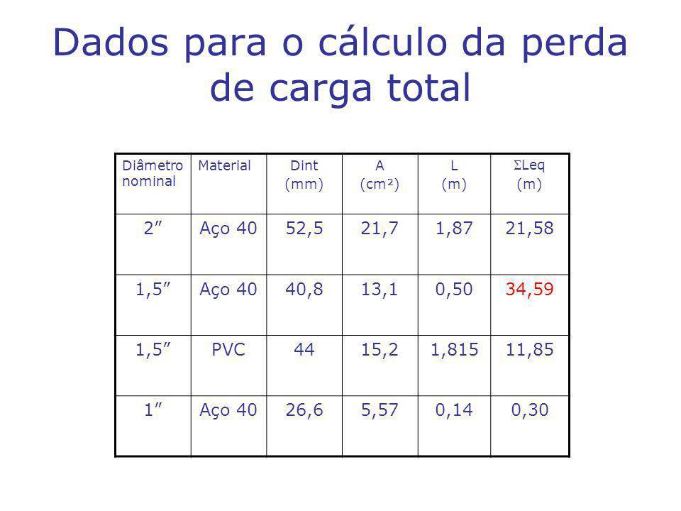 Dados para o cálculo da perda de carga total Diâmetro nominal MaterialDint (mm) A (cm²) L (m) Leq (m) 2Aço 4052,521,71,8721,58 1,5Aço 4040,813,10,5034,59 1,5PVC4415,21,81511,85 1Aço 4026,65,570,140,30