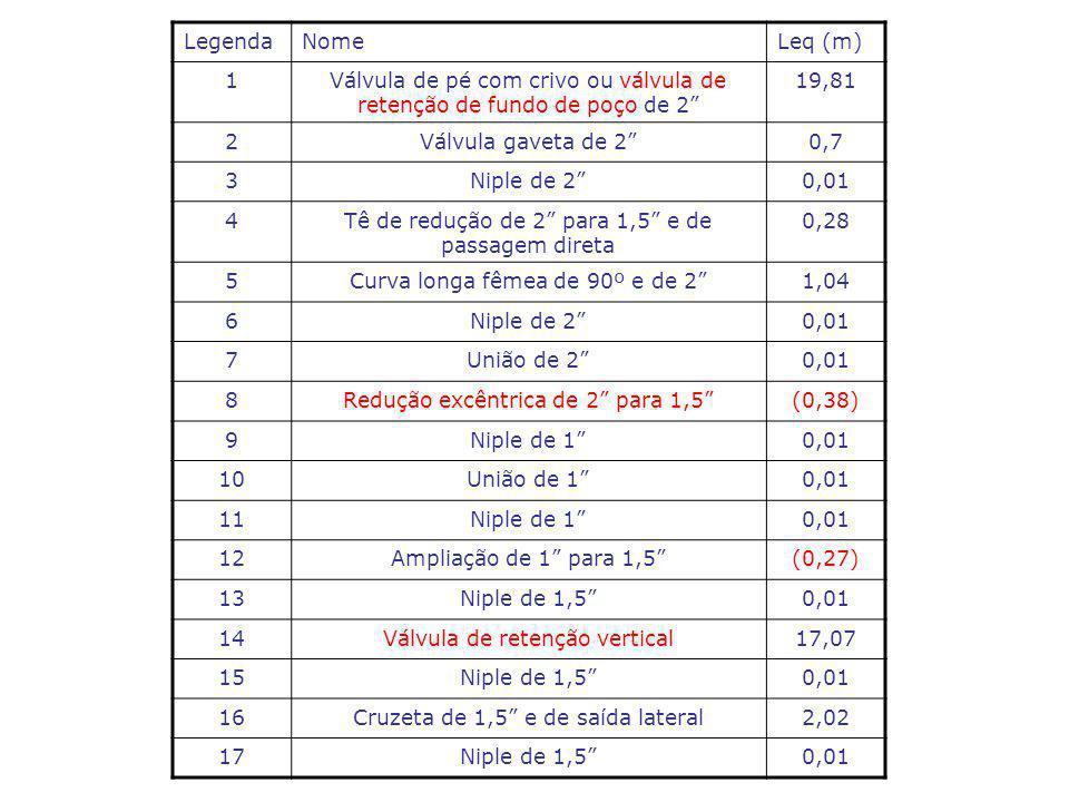 LegendaNomeLeq (m) 1Válvula de pé com crivo ou válvula de retenção de fundo de poço de 2 19,81 2Válvula gaveta de 20,7 3Niple de 20,01 4Tê de redução de 2 para 1,5 e de passagem direta 0,28 5Curva longa fêmea de 90º e de 21,04 6Niple de 20,01 7União de 20,01 8Redução excêntrica de 2 para 1,5(0,38) 9Niple de 10,01 10União de 10,01 11Niple de 10,01 12Ampliação de 1 para 1,5(0,27) 13Niple de 1,50,01 14Válvula de retenção vertical17,07 15Niple de 1,50,01 16Cruzeta de 1,5 e de saída lateral2,02 17Niple de 1,50,01